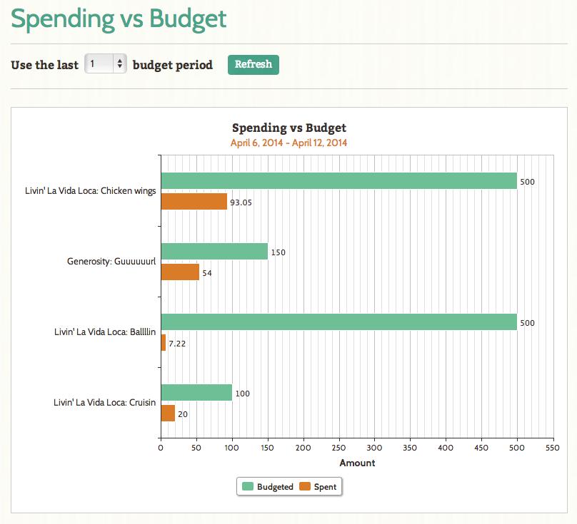 Spending vs Budget report